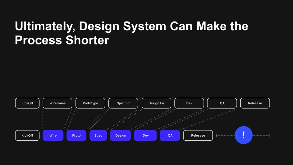 Ultimately, Design System Can Make the Process ...