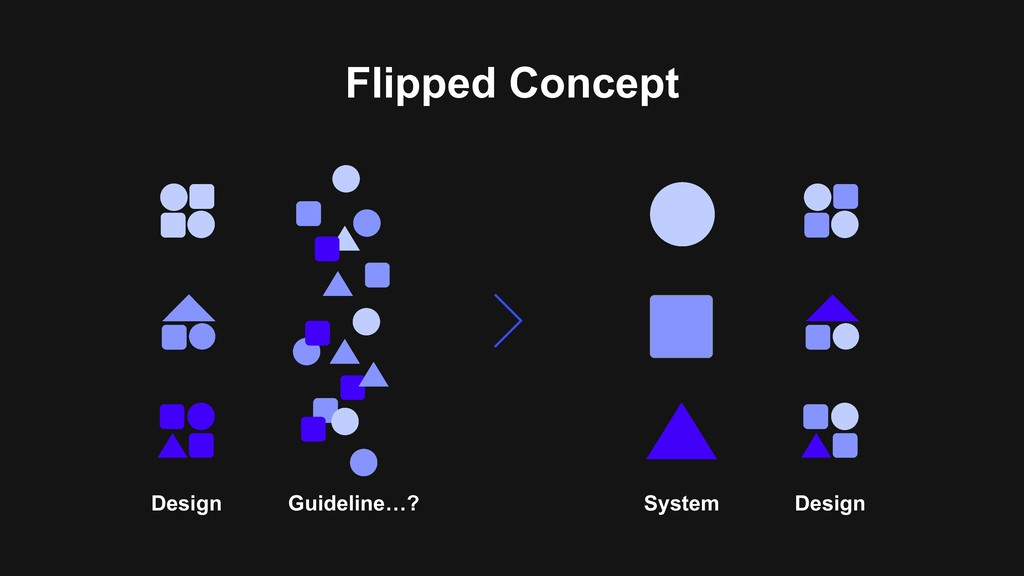 Flipped Concept Design Guideline…? System Design