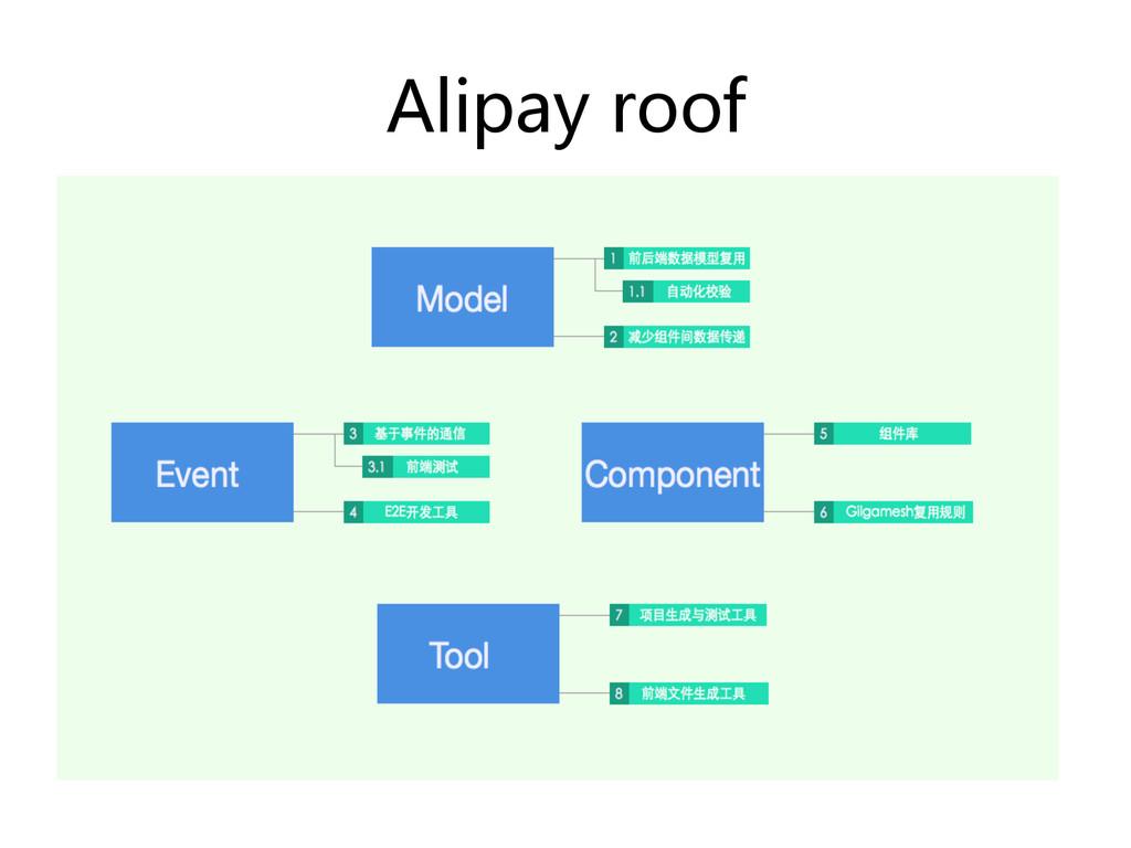 Alipay roof