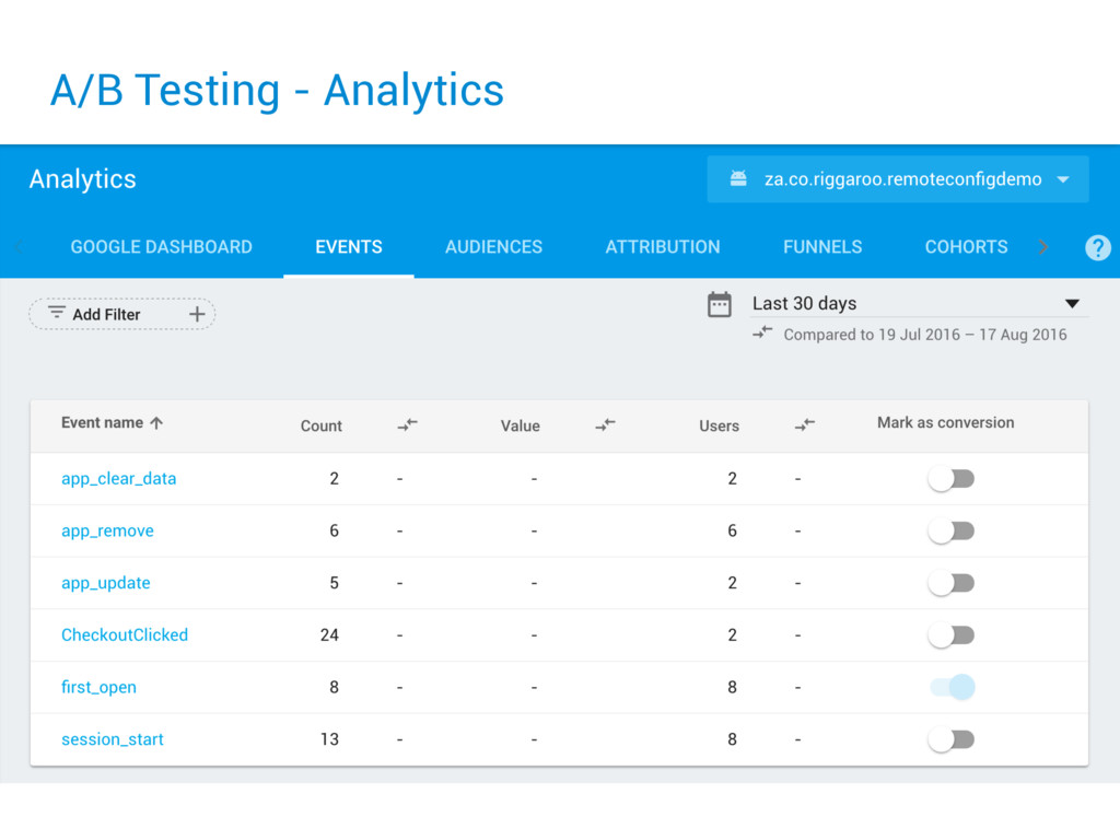 A/B Testing - Analytics