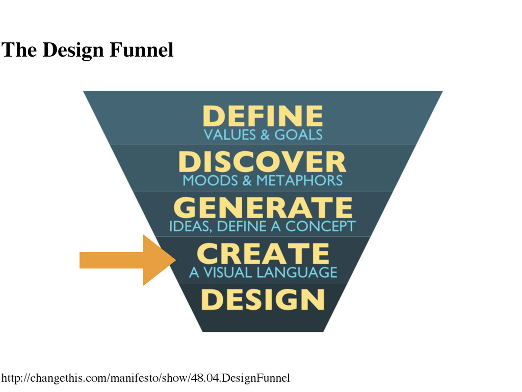 The Design Funnel http://changethis.com/manifes...