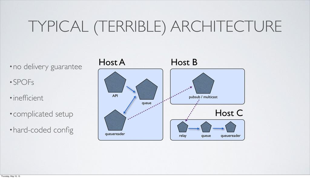 TYPICAL (TERRIBLE) ARCHITECTURE Host A API queu...