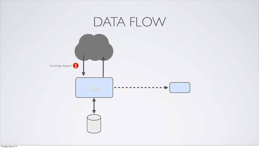 App ❶ DATA FLOW incoming request Thursday, May ...