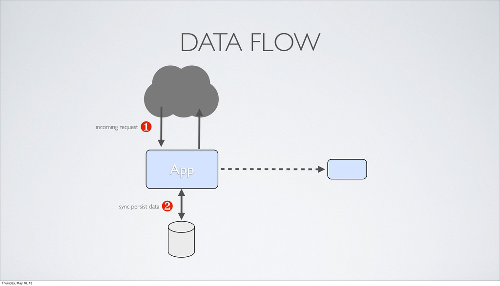 App ❶ ❷ DATA FLOW incoming request sync persist...