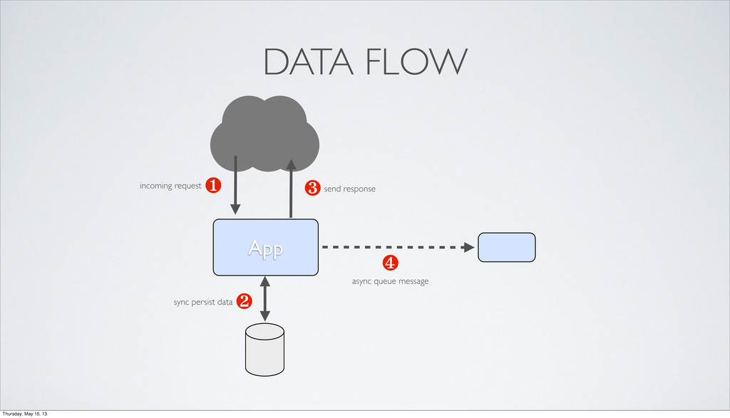 App ❶ ❹ ❸ ❷ DATA FLOW incoming request sync per...