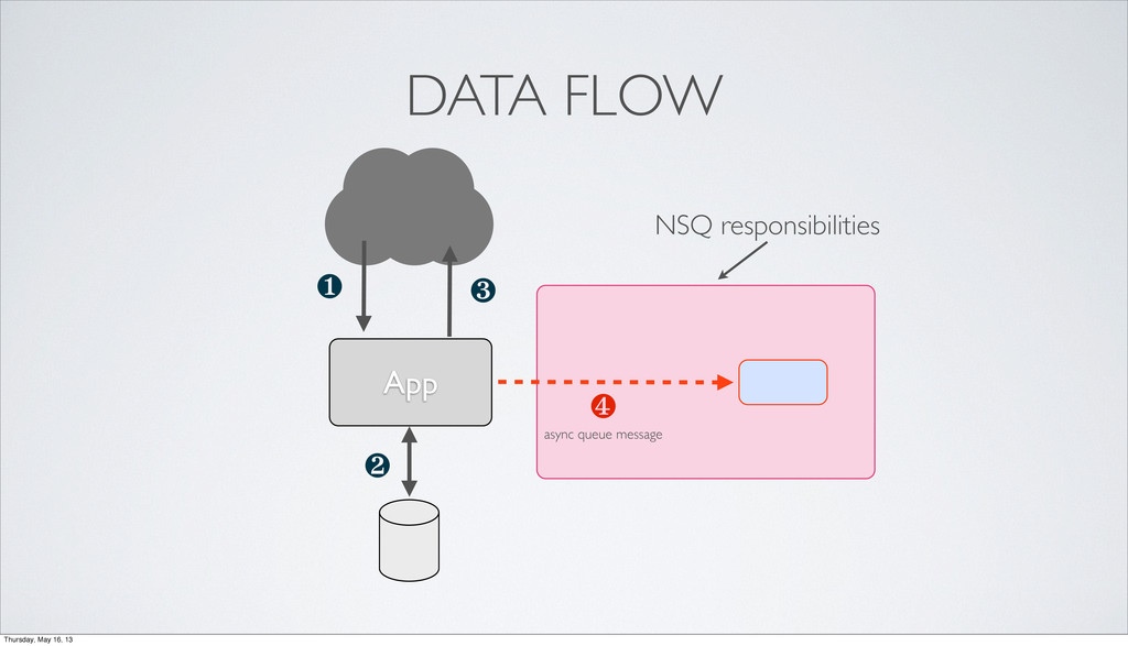 App ❶ ❹ ❸ ❷ DATA FLOW async queue message NSQ r...