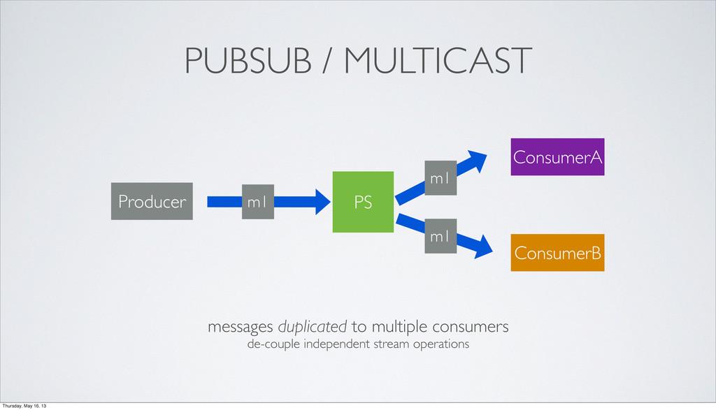 PS m1 m1 m1 Producer ConsumerA ConsumerB messag...