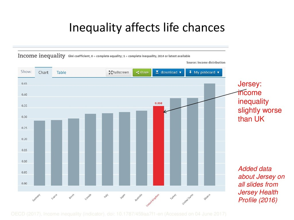 Inequality affects life chances OECD (2017), In...