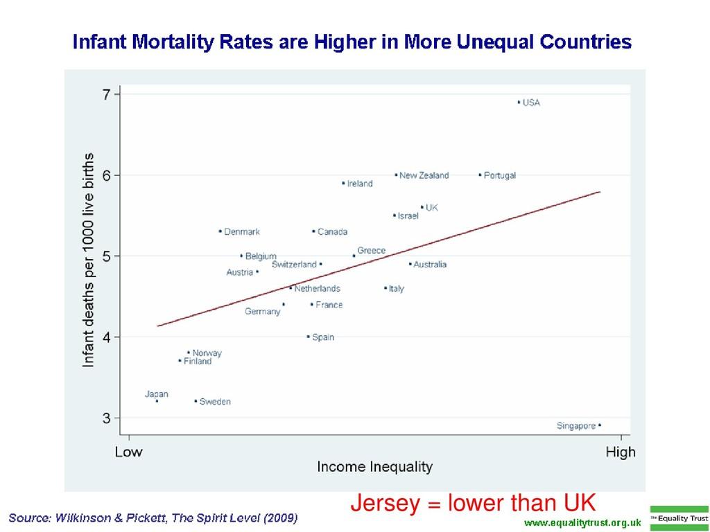 Jersey = lower than UK