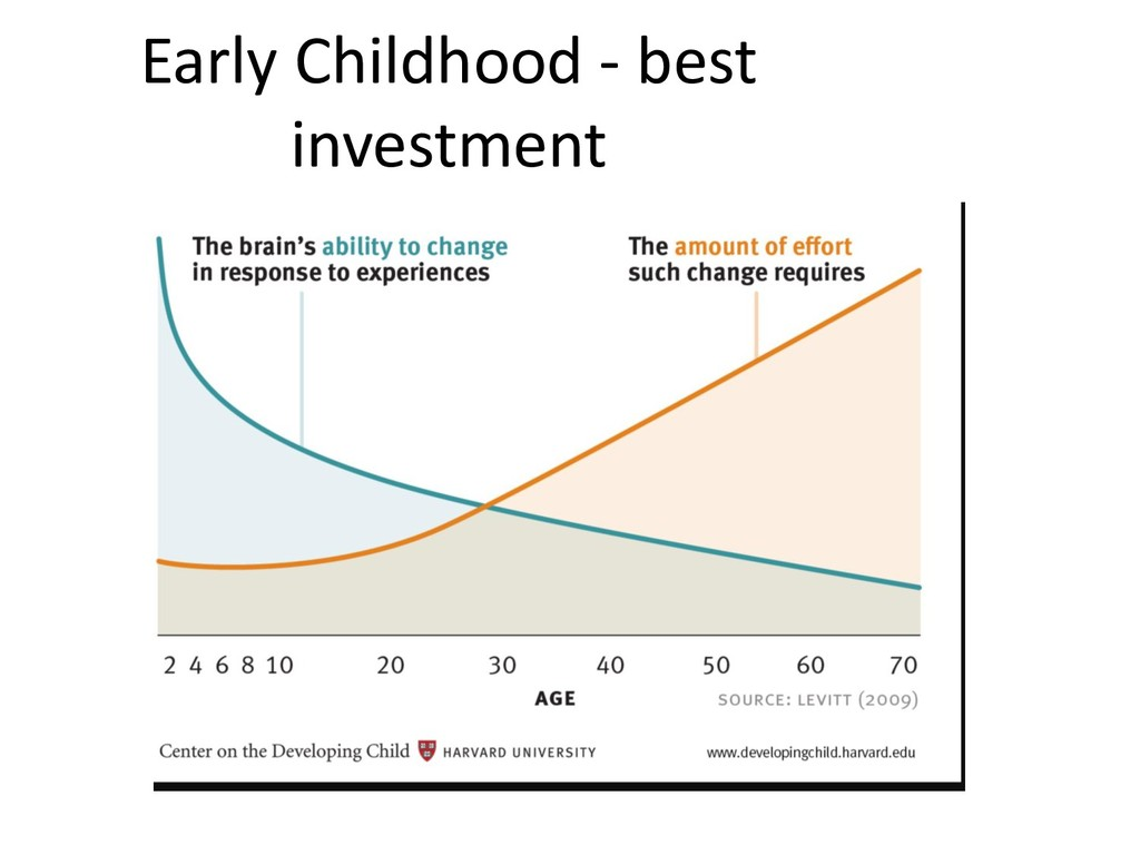 Early Childhood - best investment
