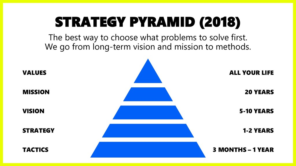 STRATEGY PYRAMID (2018) The best way to choose ...