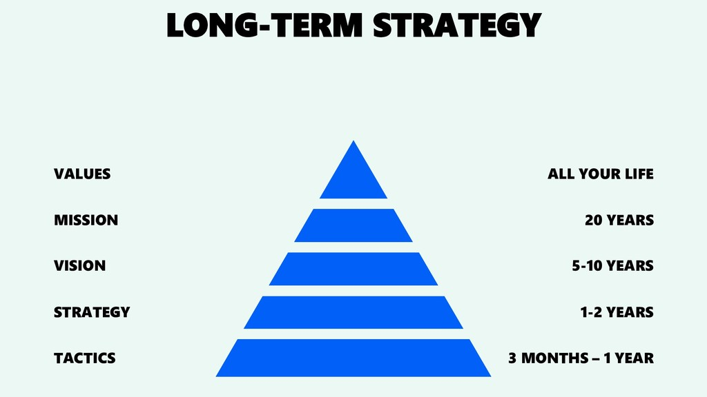 LONG-TERM STRATEGY VALUES MISSION VISION STRATE...