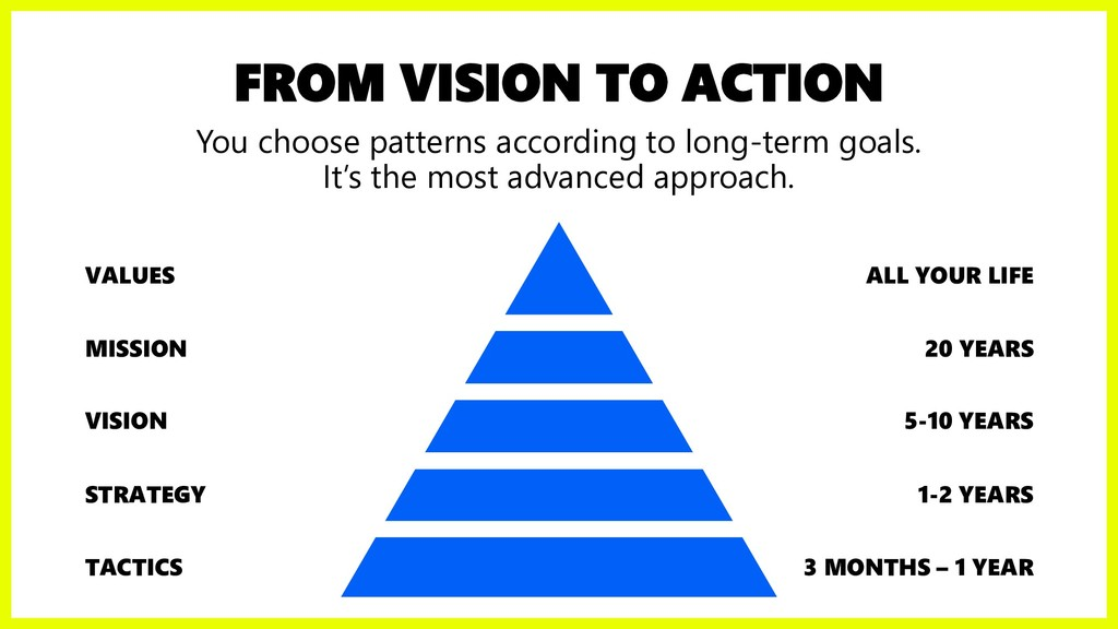 FROM VISION TO ACTION You choose patterns accor...