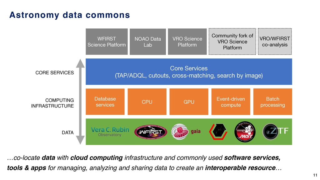 Astronomy data commons Core Services   (TAP/ADQ...