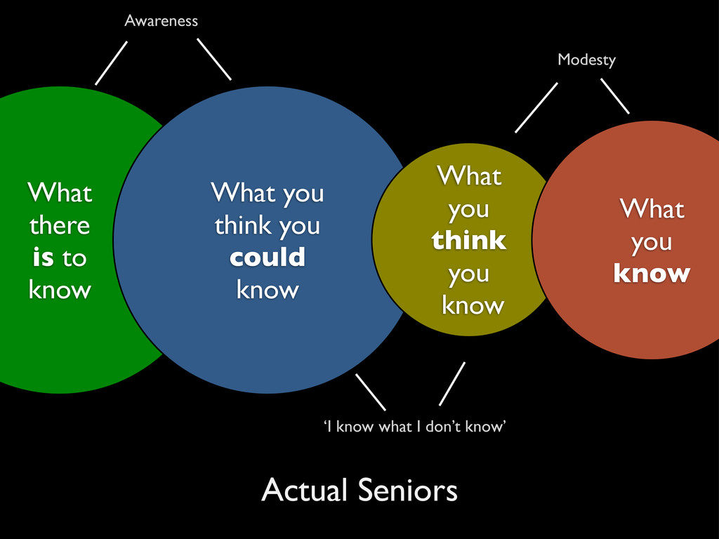 What there is to know What you think you could ...