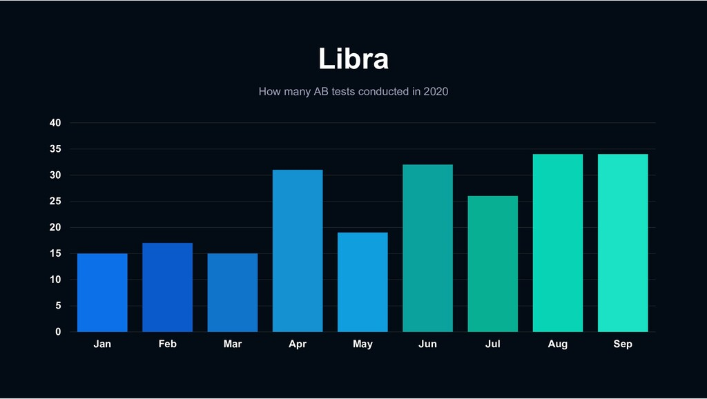 Libra How many AB tests conducted in 2020 0 5 1...