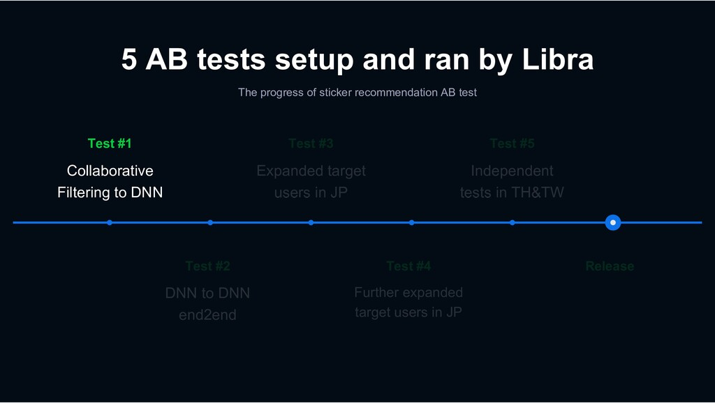 5 AB tests setup and ran by Libra The progress ...