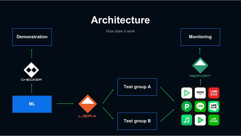Architecture How does it work Test group B Test...