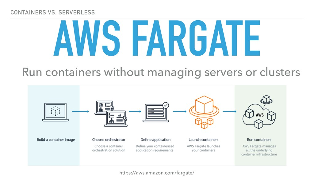 AWS FARGATE Run containers without managing ser...
