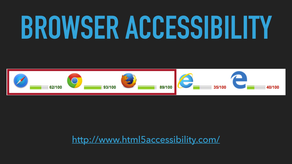 BROWSER ACCESSIBILITY http://www.html5accessibi...