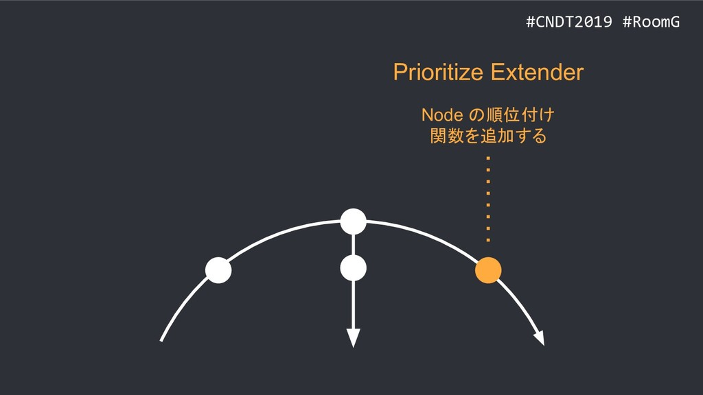 #CNDT2019 #RoomG Prioritize Extender Node の順位付け...