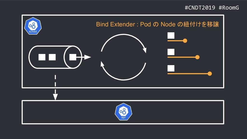 #CNDT2019 #RoomG Bind Extender : Pod の Node の紐付...
