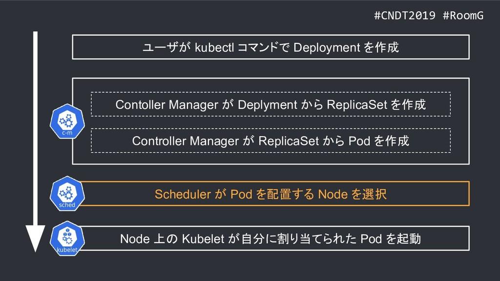 #CNDT2019 #RoomG ユーザが kubectl コマンドで Deployment ...