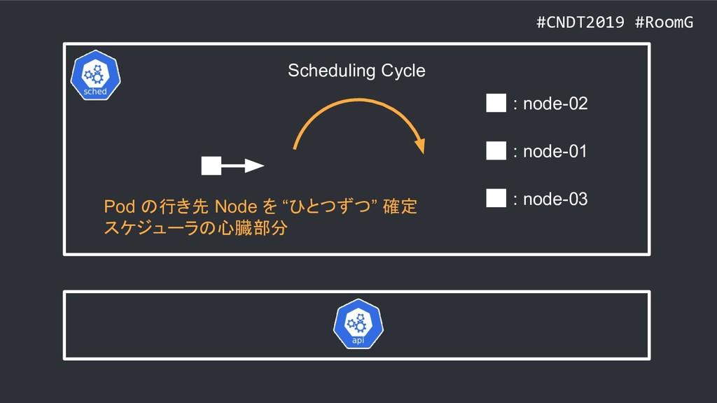 #CNDT2019 #RoomG : node-02 : node-01 : node-03 ...