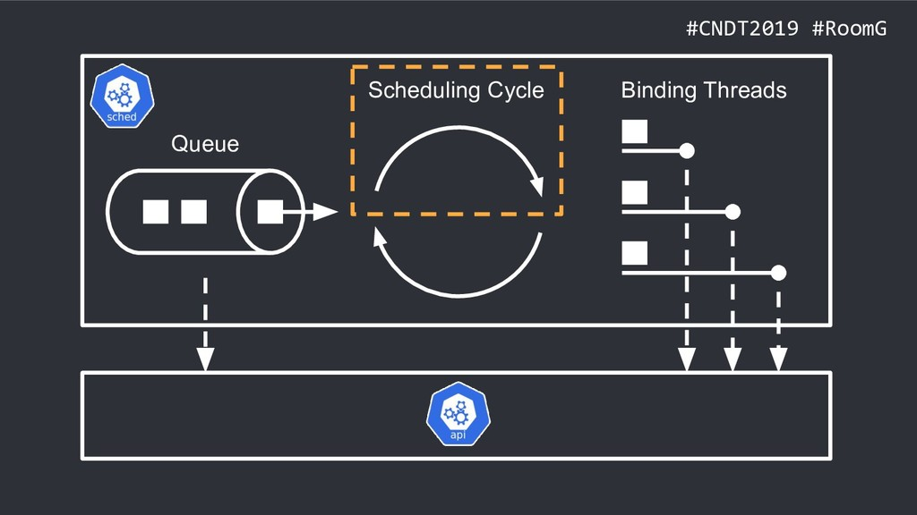 #CNDT2019 #RoomG Queue Scheduling Cycle Binding...