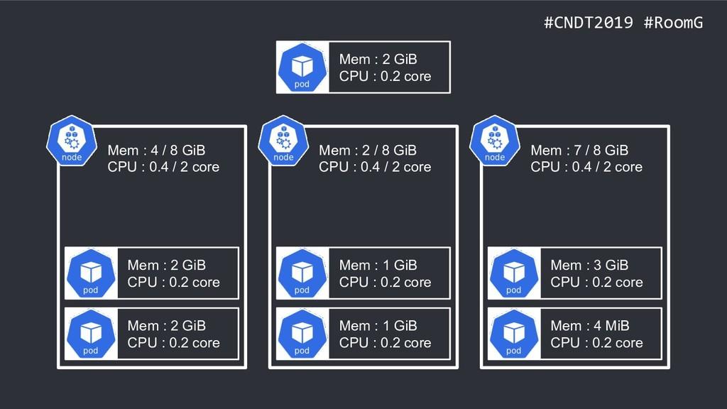 #CNDT2019 #RoomG Mem : 2 GiB CPU : 0.2 core Mem...