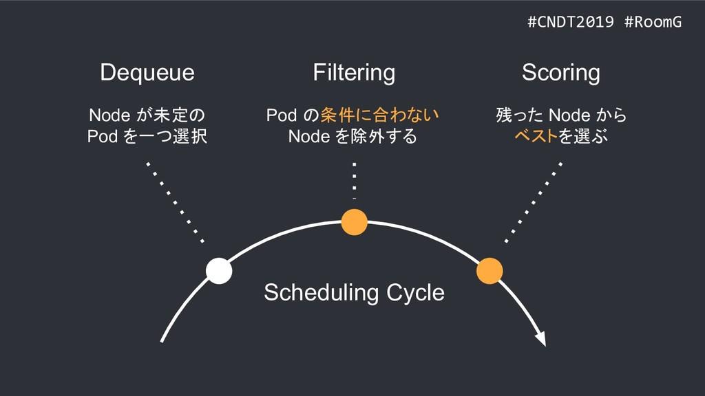 #CNDT2019 #RoomG Dequeue Filtering Scoring Node...