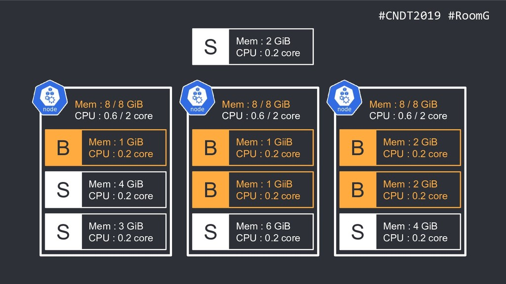 #CNDT2019 #RoomG S Mem : 3 GiB CPU : 0.2 core S...
