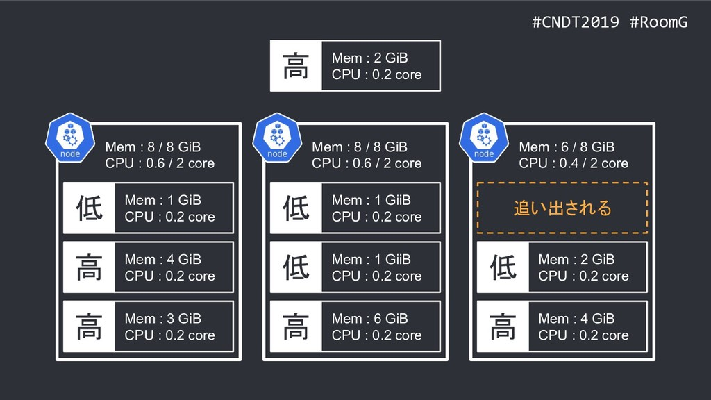 #CNDT2019 #RoomG 高 Mem : 3 GiB CPU : 0.2 core 高...