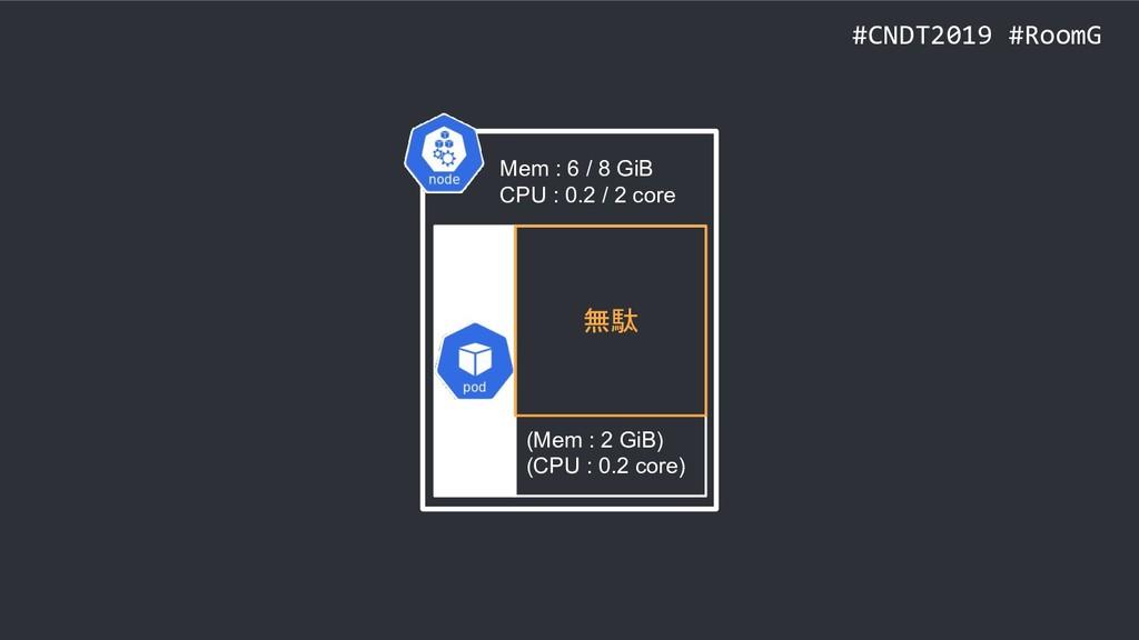 #CNDT2019 #RoomG Mem : 6 / 8 GiB CPU : 0.2 / 2 ...