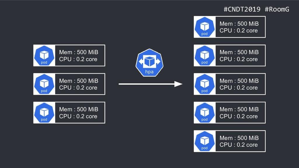 #CNDT2019 #RoomG Mem : 500 MiB CPU : 0.2 core M...