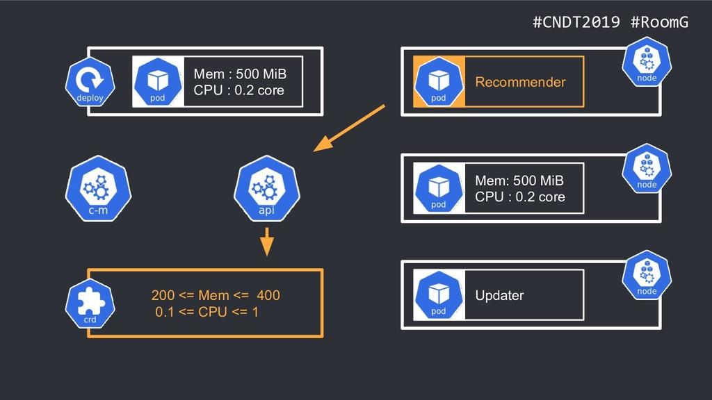 #CNDT2019 #RoomG Mem : 500 MiB CPU : 0.2 core R...