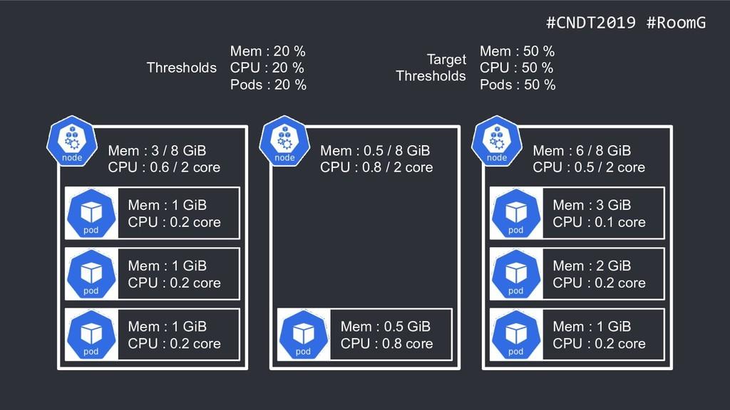#CNDT2019 #RoomG Mem : 1 GiB CPU : 0.2 core Mem...