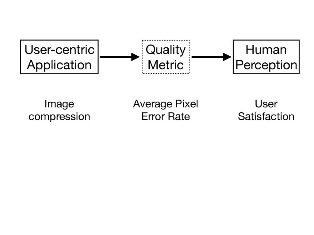 Human  Perception User-centric  Application Ima...