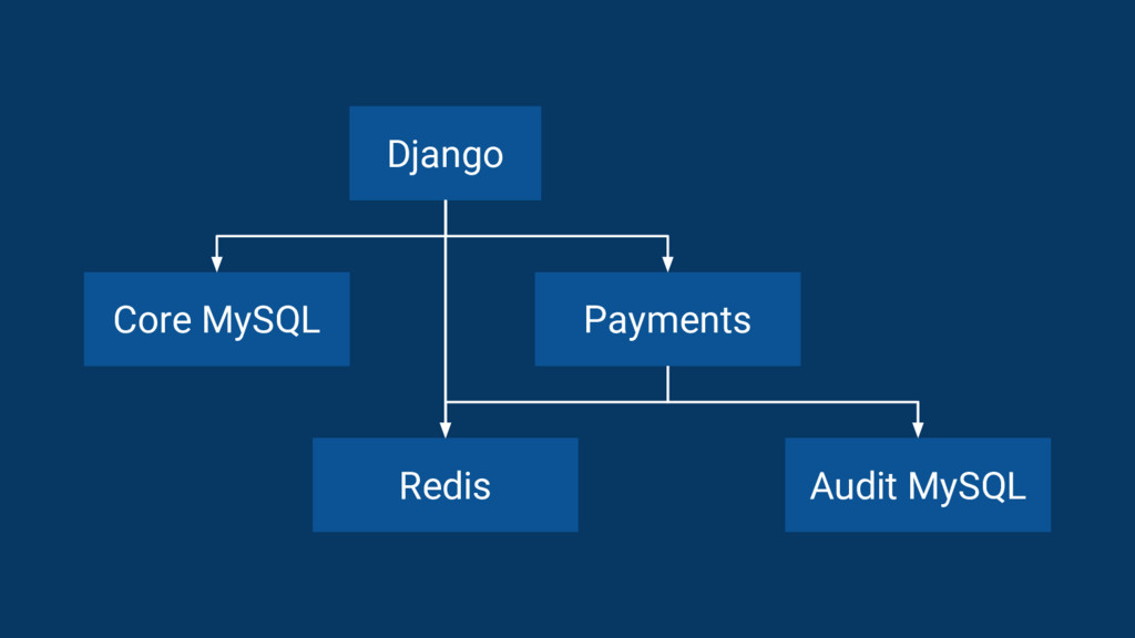 Django Core MySQL Payments Audit MySQL Redis