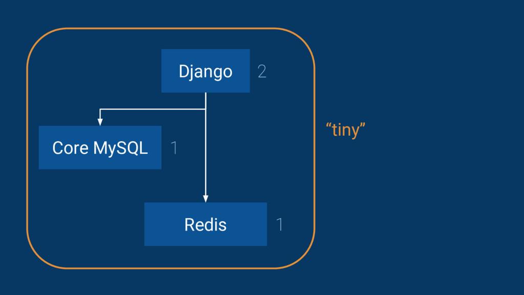 "Django Core MySQL Redis ""tiny"""