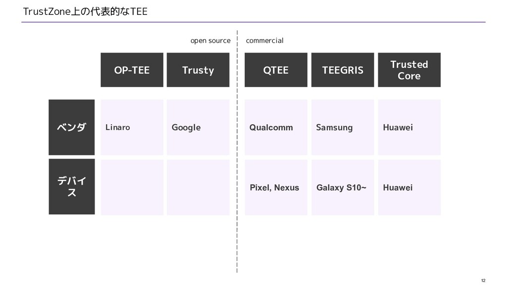 12 TrustZone上の代表的なTEE Trusty OP-TEE デバイ ス ベンダ G...