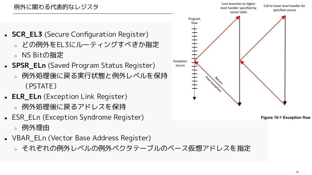 17 例外に関わる代表的なレジスタ ● SCR_EL3 (Secure Configuratio...
