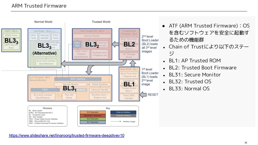 25 ARM Trusted Firmware ● ATF (ARM Trusted Firm...