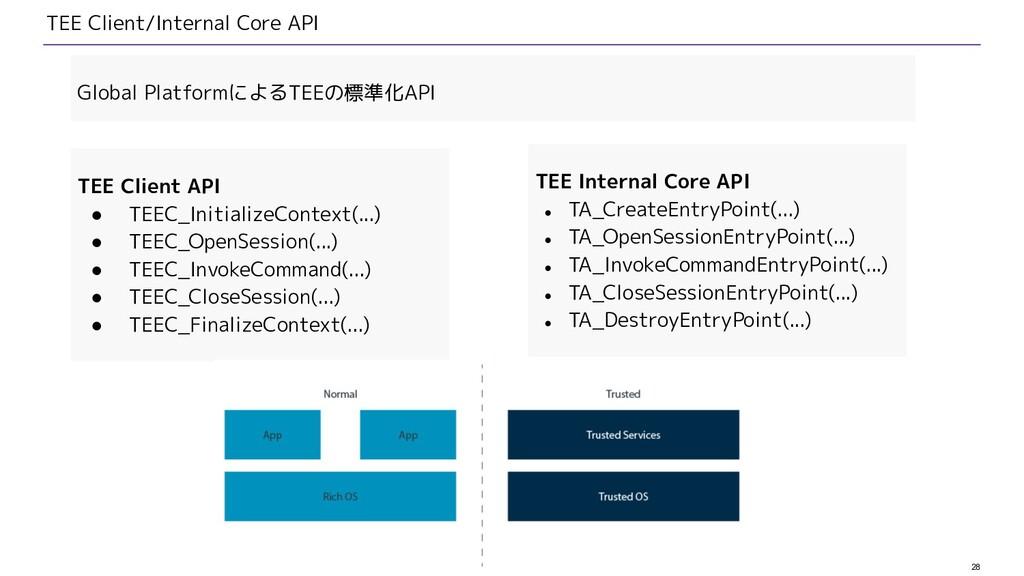 28 TEE Client/Internal Core API TEE Client API ...