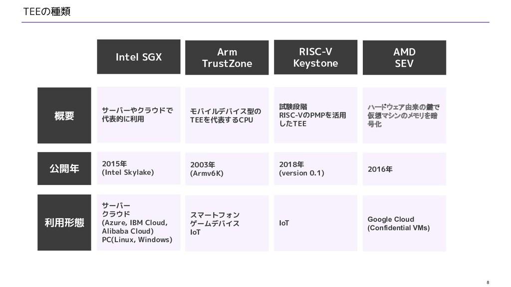 8 TEEの種類 Arm TrustZone Intel SGX RISC-V Keyston...