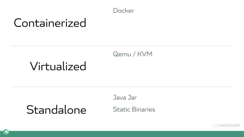 HASHICORP Containerized Virtualized Standalone ...