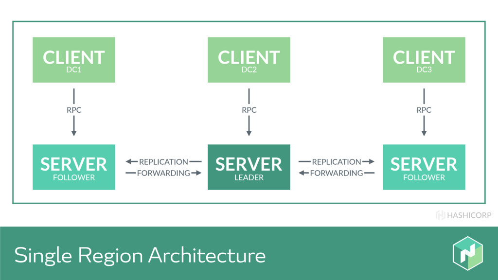 HASHICORP Single Region Architecture SERVER SER...