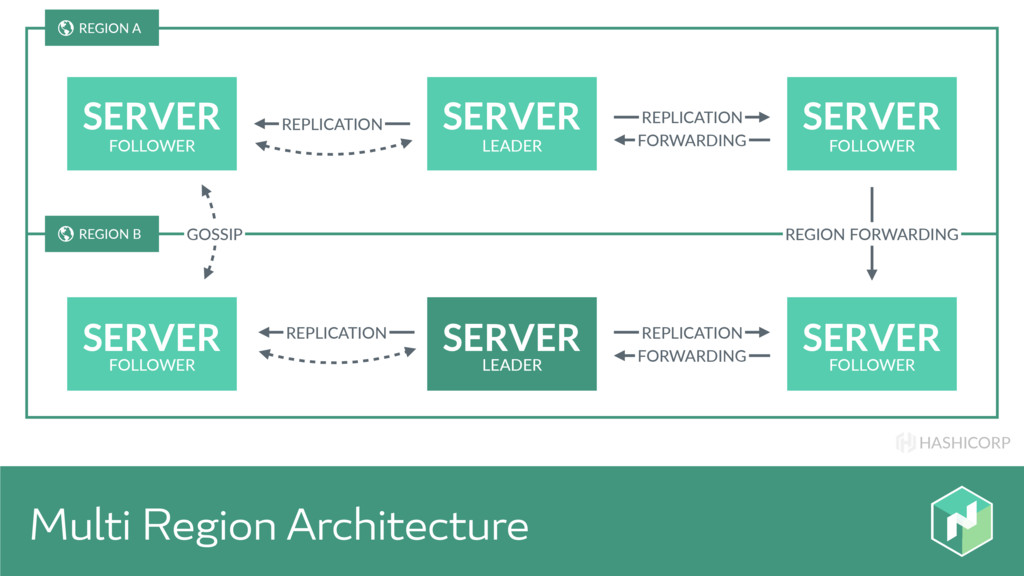 HASHICORP Multi Region Architecture SERVER SERV...