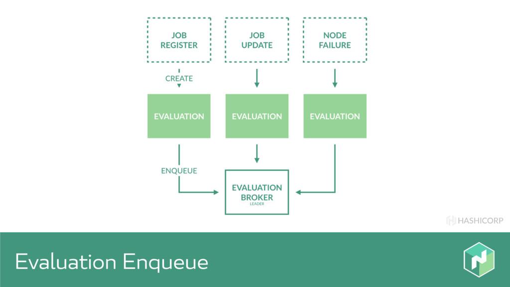 HASHICORP Evaluation Enqueue