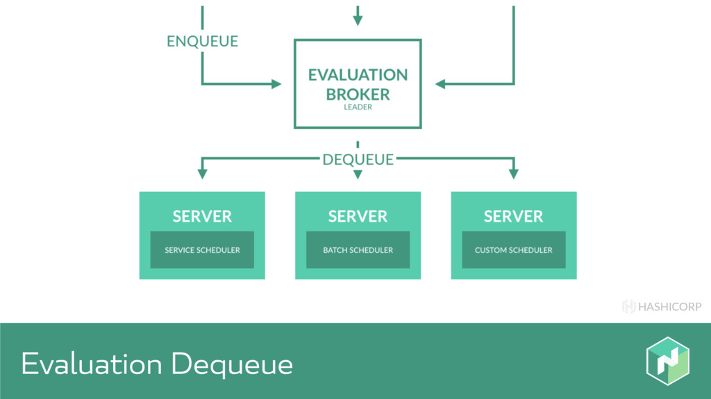 HASHICORP Evaluation Dequeue